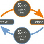 Cryptography, An Overview